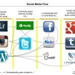 socialmediaflow